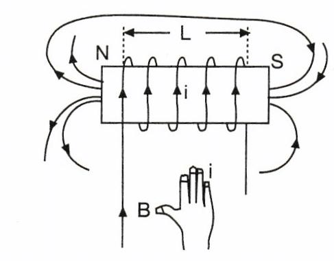 bobin manyetik alan
