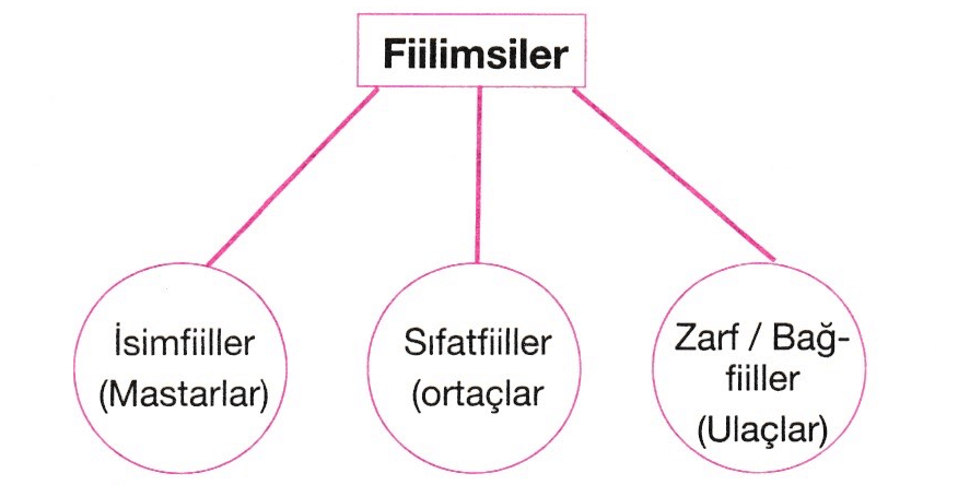 fiilimsiler 3