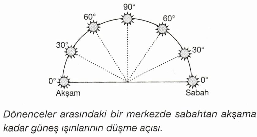 güneş ışınlarının düşme açısı 2