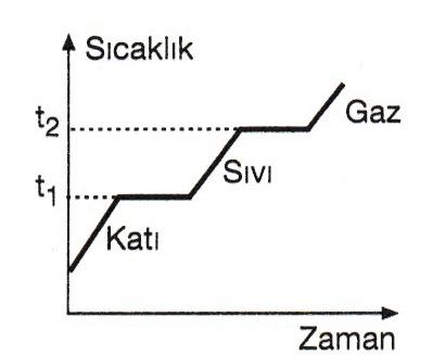 sıcaklık zaman grafiği